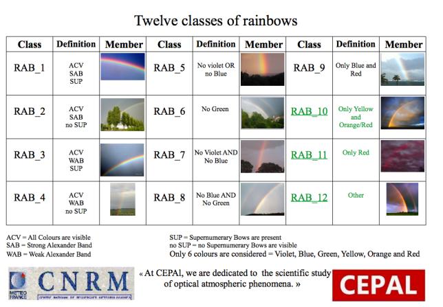 rainbowclassification_ricard